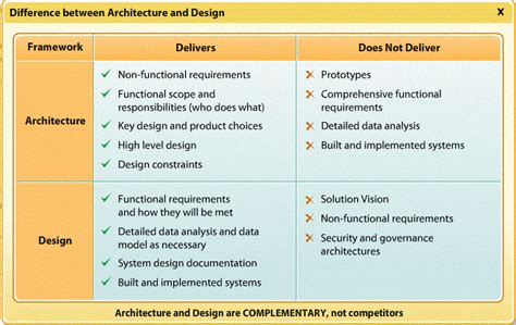 and design icons difference between architecture and design