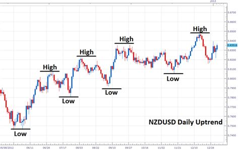 forex tutorial introduction to currency trading learning forex trading basics