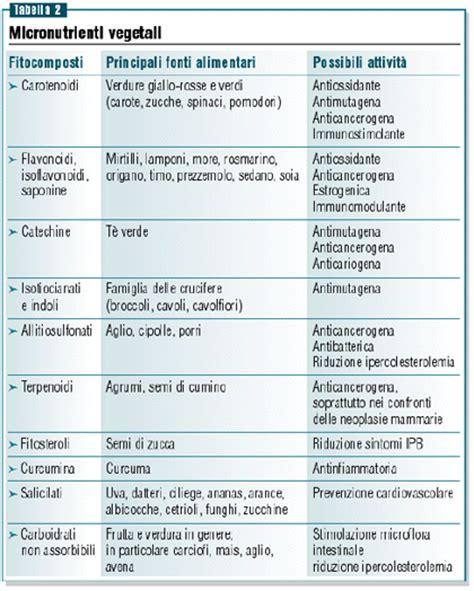 acido ascorbico conservante alimentare acido ascorbico conservante alimentare dosaggio miraclin