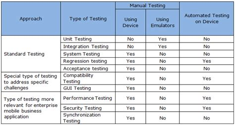application testing template test plan for mobile application testing software