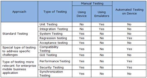 integration test plan template system integration test plan template