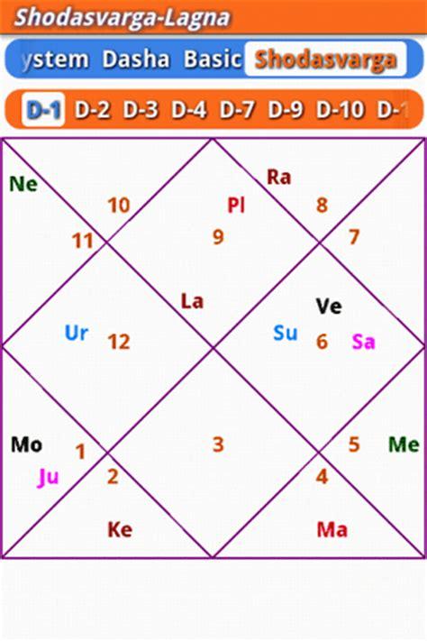 matchmaking according to lal kitab