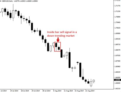 inside bar price action pattern definition how to trade inside bar trading strategy priceaction com
