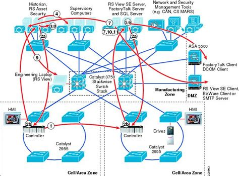 network design for manufacturing ethernet to the factory 1 2 design and implementation