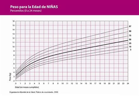 tabla de peso y estatura en ninos tabla de peso y estatura para ninos