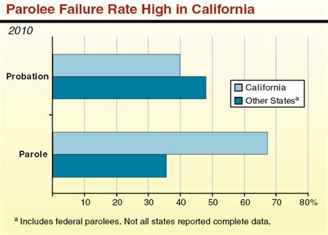 Correctional Officer Salary In Ca by California S Criminal Justice System A Primer