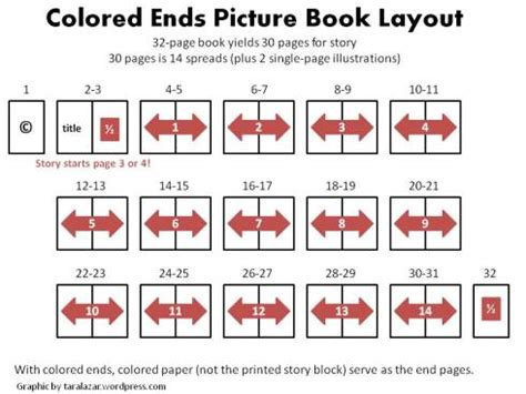 layout writing book picture book dummy picture book construction know your