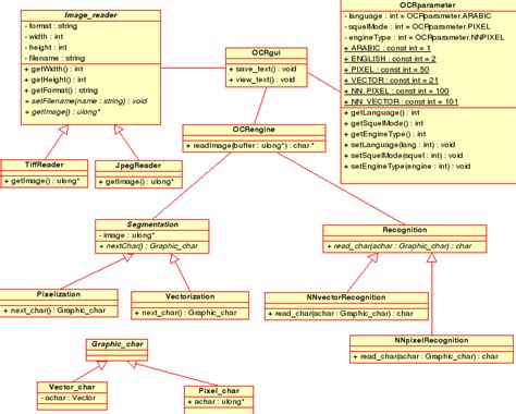 How To Draw Project Architecture Diagram Siragi Ocr Project Uml Design Diagrams