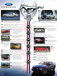 Ford Timeline Ford Mustang Timeline 45 Years Stangbangers