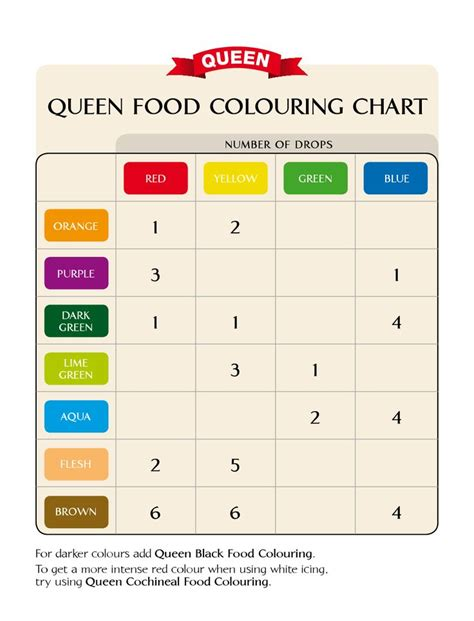 food color combinations queen food colouring chart favorite recipes pinterest