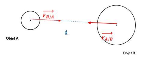 diagramme objet interaction 3eme la gravitation cours de physique chimie brevet des