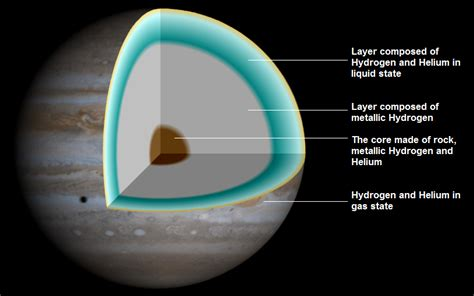 Interior Structure Of Jupiter by Inside Planet Jupiter Cloud Layer Pics About Space