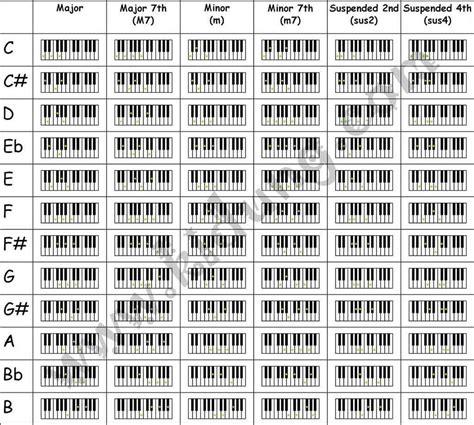 tutorial kunci keyboard chord piano keyboard musik dan vokal