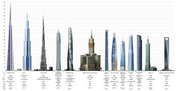 dubai tallest building in the world world visits