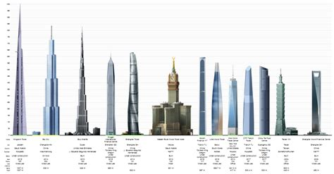 tallest in the world tallest building in the world check out tallest building in the world cntravel