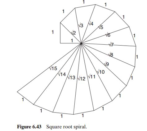 How To Draw Stairs In A Floor Plan graphics drawing a square root spiral mathematica