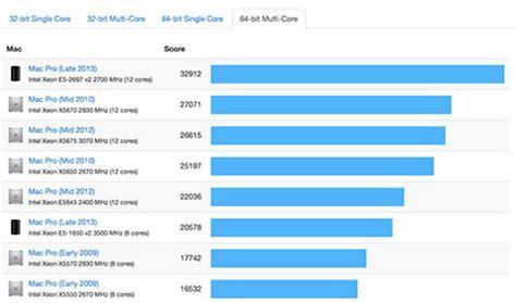 mac pro bench 12 core mac pro erreicht 33 000 geekbench punkte macerkopf