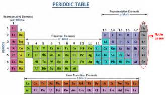 Noble Gases Periodic Table noble gas noble gas electron configuration chemistry