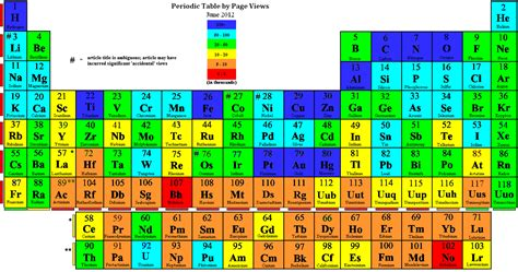 Mandaliof Table by Let S Memorize The Periodic Table