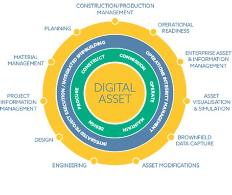 aveva the digital asset approach