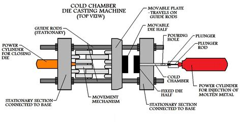 design for manufacturing die casting cold chamber die casting