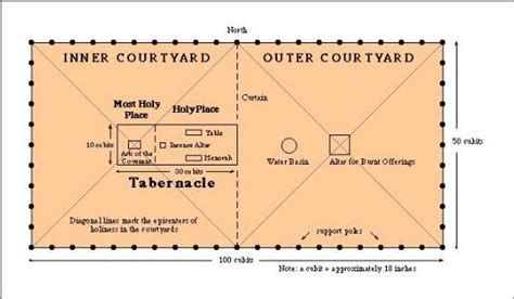 tabernacle in the wilderness diagram seal in their forehead not just notes