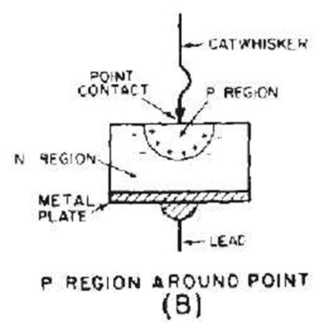 what are point contact diodes the point contact diode continued 14183 135