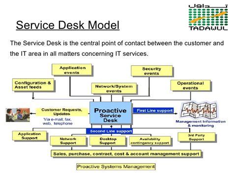 itil service desk itil service desk model images
