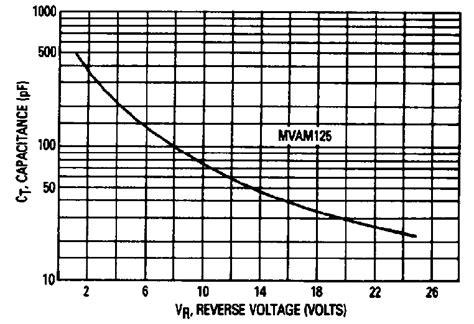 varactor diode capacitance range varactor capacitance vs voltage curve fitting