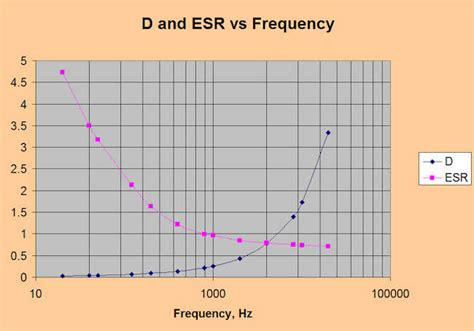 capacitor impedance vs esr checking caps