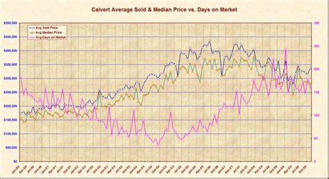 Calvert County Search Calvert County Sales Summary Market Repory 2009