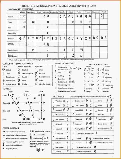 printable version of phonetic alphabet doc 585635 phonetic alphabet chart template sle