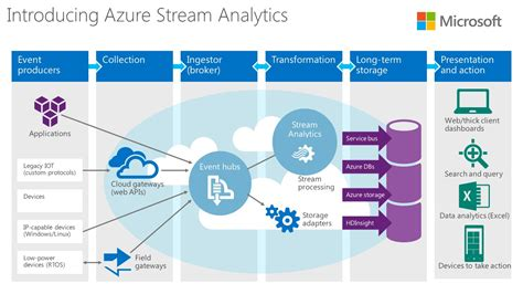 information workflow gigaom microsoft adds processing and pipeline