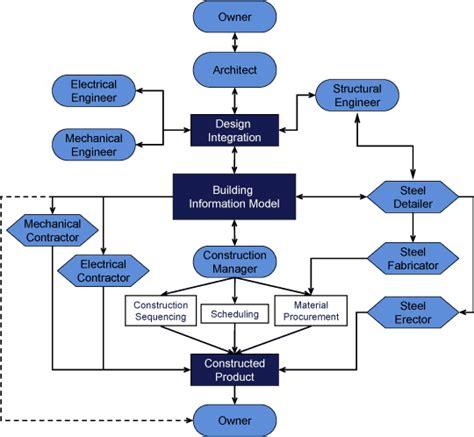design build process flow chart design process flow chart