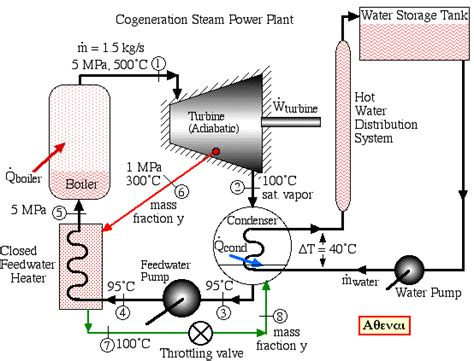 basic layout of steam power plant cogeneration steam power plant 5 2 09