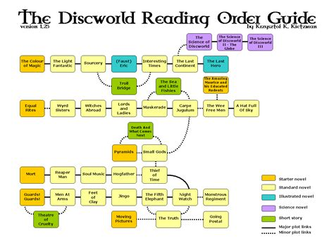 a reader s guide to the major writings of jonathan edwards a reader s guide books terry pratchett s discworld reading order guide 1