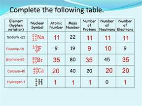 Bromine 80 Protons Neutrons Electrons Atoms And Nuclear Chemistry Ppt