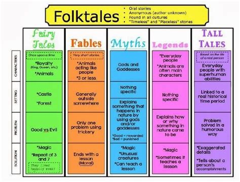 themes in folk literature 10 best images about folktales on pinterest legends