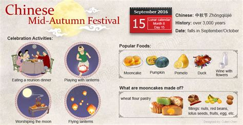 new year 2016 mooncake wishing you all a happy mid autumn festival 2016