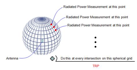 radiation pattern different types antenna sharetechnote