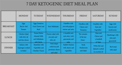 Http Positivemed 2017 06 07 7 Day Sugar Detox by 7 Day Ketogenic Diet Meal Plan To Fight Obesity Diabetes