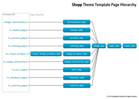 wordpress template hierarchy cyberuse