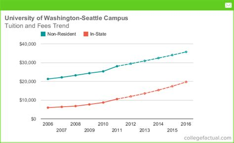 Washington State Mba Tuition Cost by Tuition Fees At Of Washington Seattle