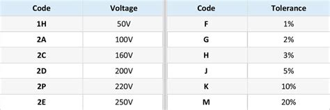 capacitor range chart how to read capacitor values puzzlesounds
