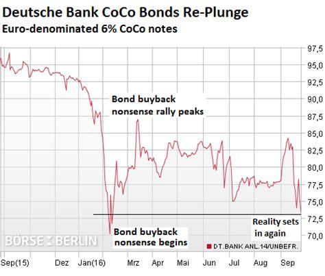 deutsche bank berlin torstraße 49 deutsche bank in free fall shares coco bonds plunge