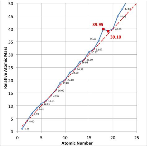 Atomic Mass Of Proton by January 2012 Protons For Breakfast