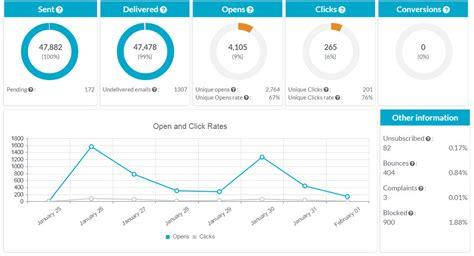 google design metrics email marketing statistics mailkitchen free email marketing
