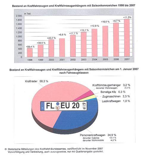 Motorrad Winter Versicherung by Saisonkennzeichen Locker Aufbereitete Statistik