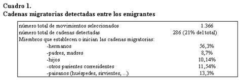 el papel de las redes migratorias en las migraciones a - Las Cadenas Migratorias Definicion