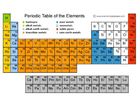 Periodic Table Of Elements Song Lyrics by The Elements Song On Scratch